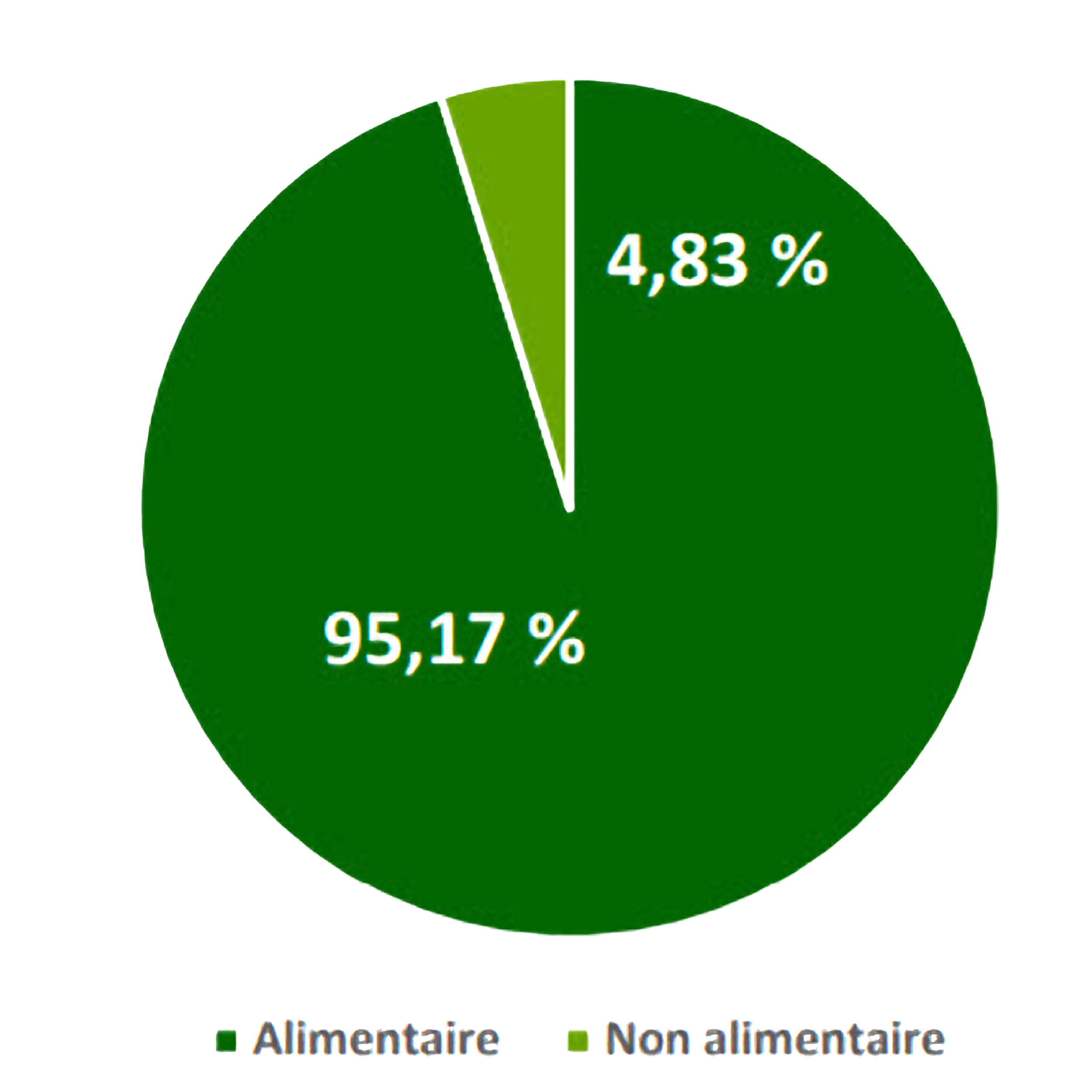 graphique Commerce Équitable